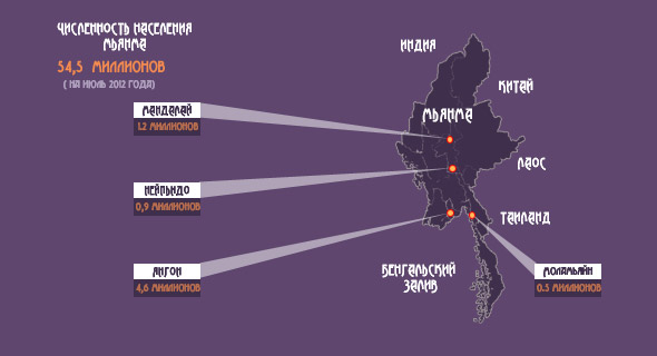 города мьянмы список