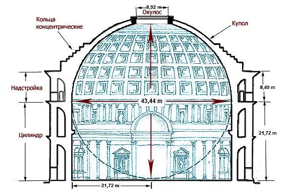 как устроен пантеон изнутри
