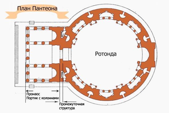 пантеон состоит из трех основных частей