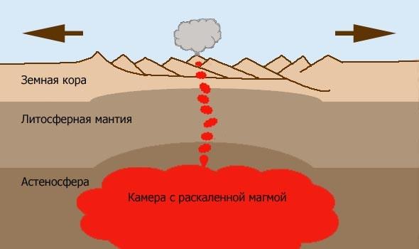 как образуются рифтовые долины